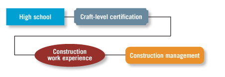 Sample management career paths | Careers in Construction